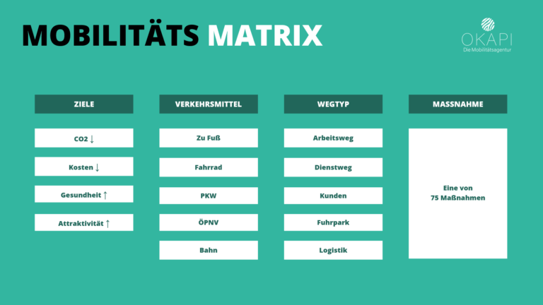 Mobilitätsmatrix 1